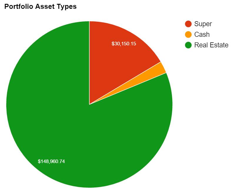 Portfolio_Asset_Types.07.11.15