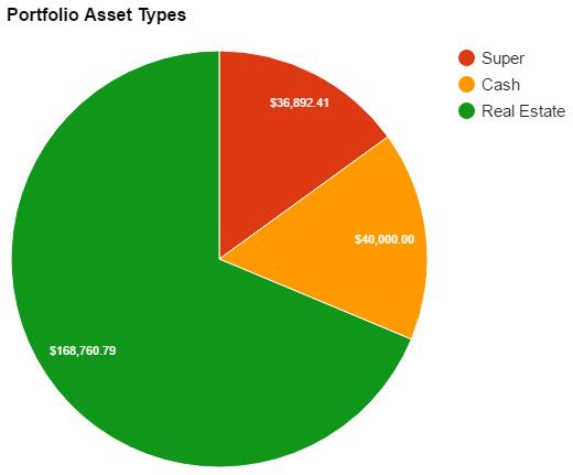 portfolio-networth-aug16