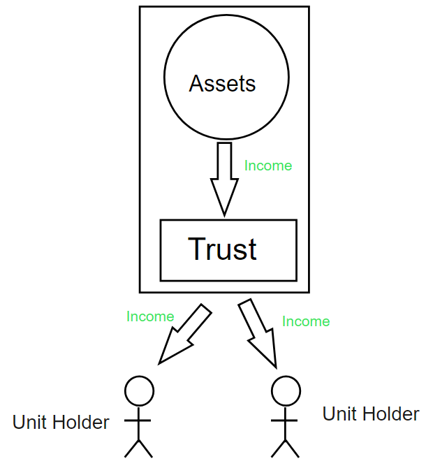 ETF Income flow