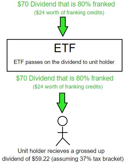 ETF franking