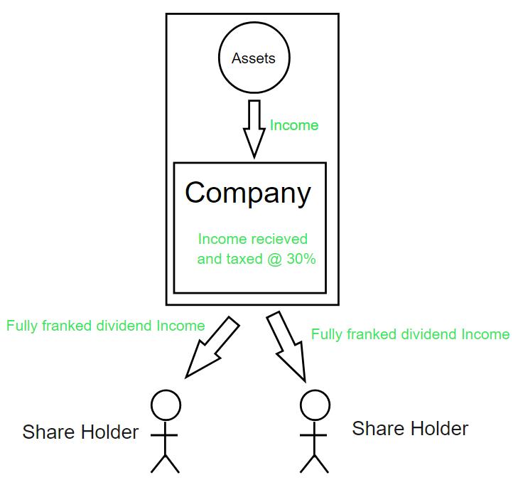 LIC Income flow