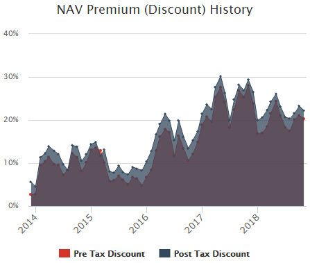 NAV discount premium