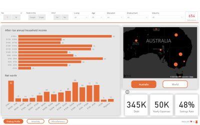 Australia FIRE Survey Results 2020